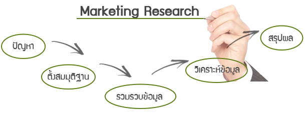 marketing research thesis